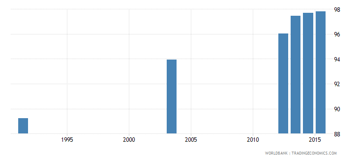 botswana literacy rate youth total percent of people ages 15 24 wb data