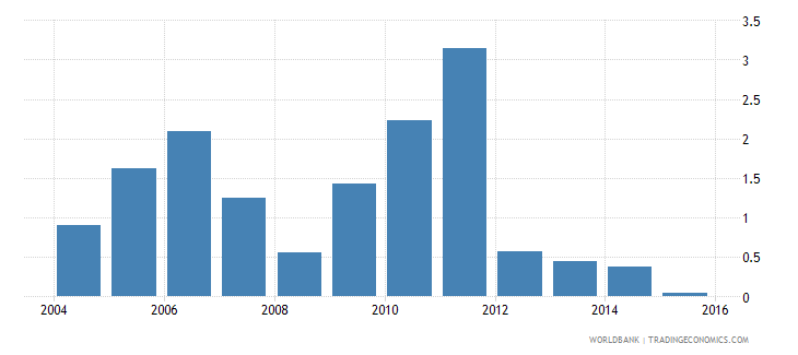 botswana loans from nonresident banks amounts outstanding to gdp percent wb data