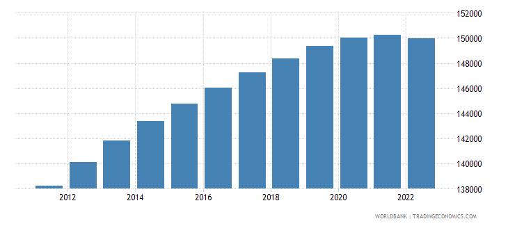 botswana male population 00 04 wb data