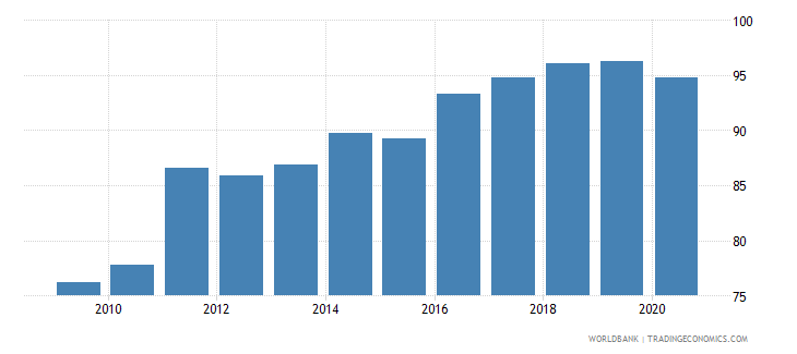 botswana manufactures exports percent of merchandise exports wb data