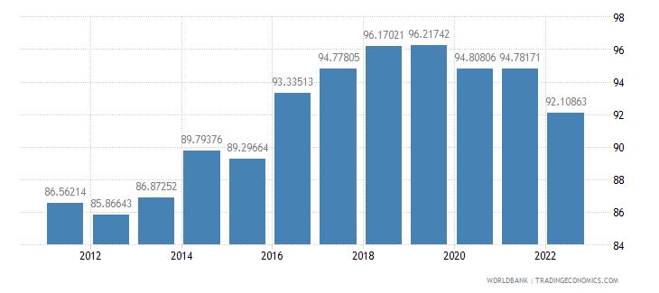 botswana manufactures exports percent of merchandise exports wb data