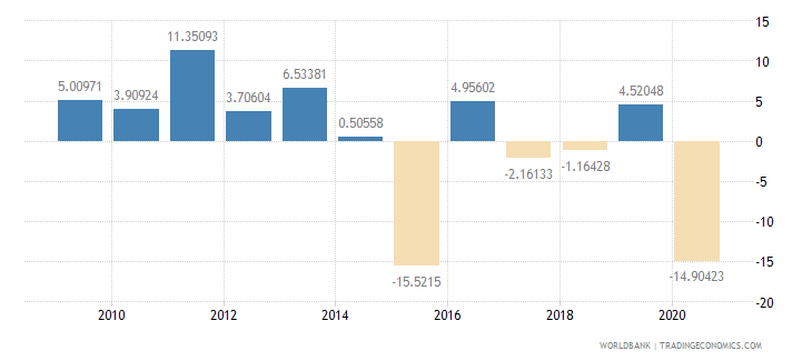 botswana manufacturing value added annual percent growth wb data