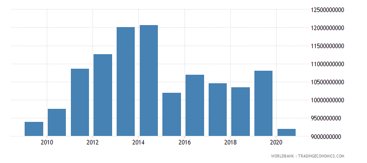 botswana manufacturing value added constant lcu wb data