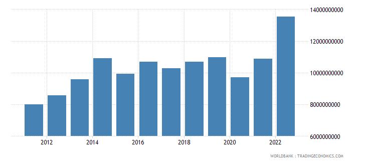 botswana manufacturing value added current lcu wb data
