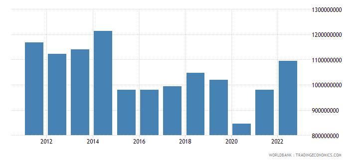 botswana manufacturing value added us dollar wb data