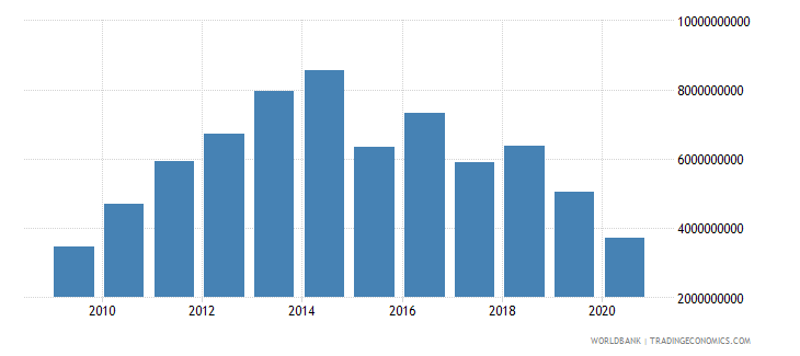botswana merchandise exports by the reporting economy current us$ wb data