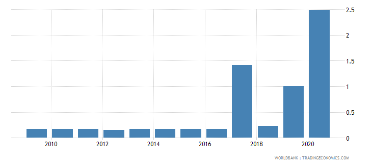botswana merchandise exports by the reporting economy residual percent of total merchandise exports wb data