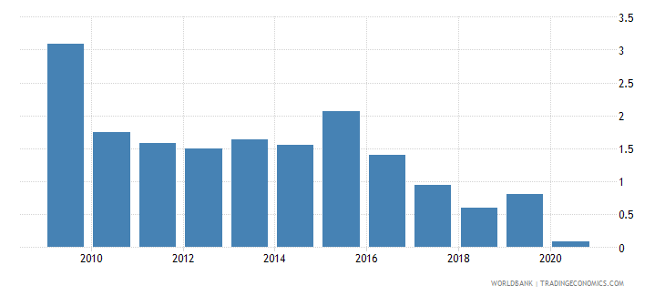 botswana merchandise exports to developing economies in east asia  pacific percent of total merchandise exports wb data
