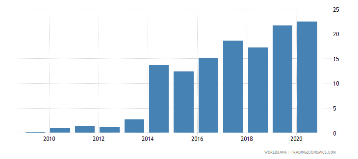 botswana merchandise exports to developing economies in south asia percent of total merchandise exports wb data