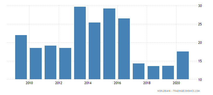 botswana merchandise exports to developing economies in sub saharan africa percent of total merchandise exports wb data