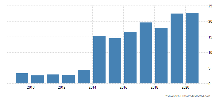botswana merchandise exports to developing economies outside region percent of total merchandise exports wb data