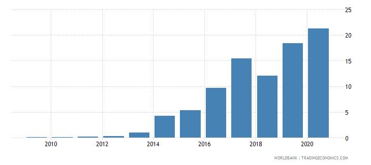 botswana merchandise exports to economies in the arab world percent of total merchandise exports wb data