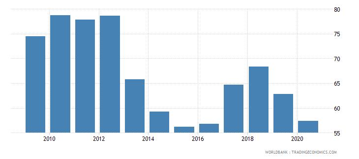 botswana merchandise exports to high income economies percent of total merchandise exports wb data