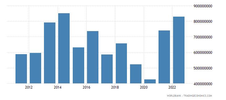 botswana merchandise exports us dollar wb data