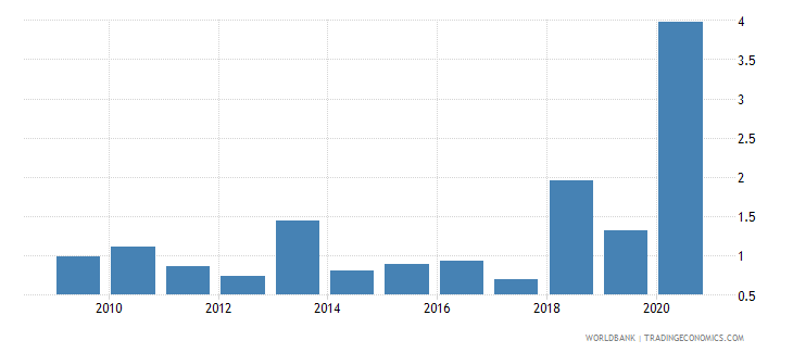 botswana merchandise imports by the reporting economy residual percent of total merchandise imports wb data