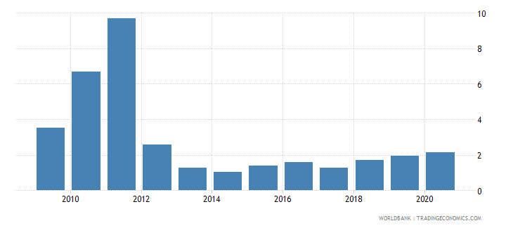 botswana merchandise imports from developing economies in east asia  pacific percent of total merchandise imports wb data