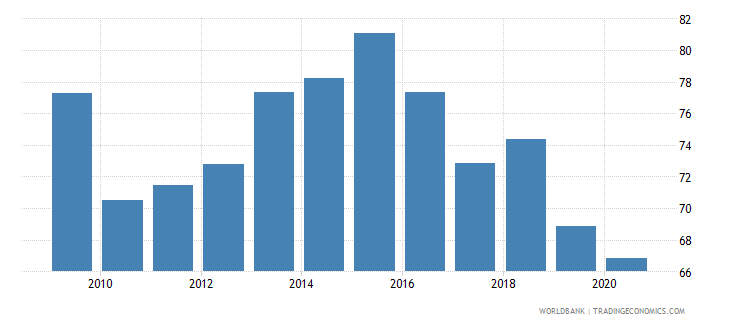 botswana merchandise imports from developing economies within region percent of total merchandise imports wb data