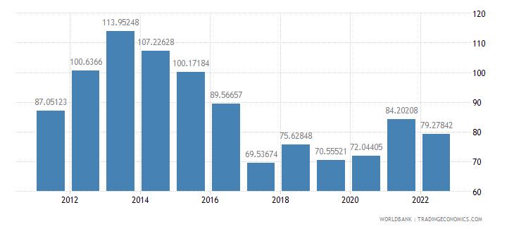 botswana merchandise trade percent of gdp wb data