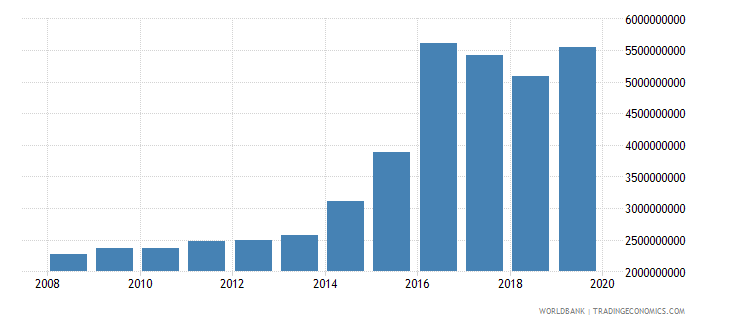 botswana military expenditure current lcu wb data