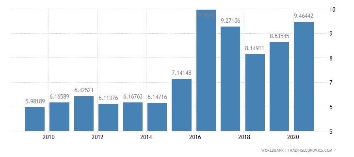botswana military expenditure percent of central government expenditure wb data
