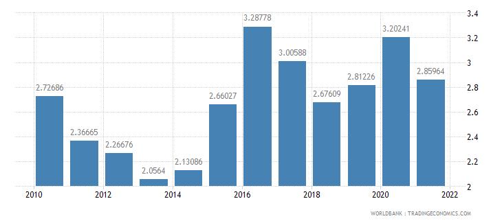 botswana military expenditure percent of gdp wb data