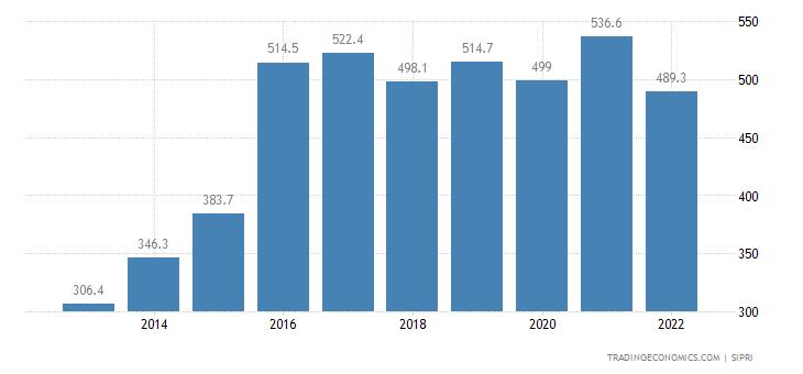 Botswana Military Expenditure | 2019 | Data | Chart