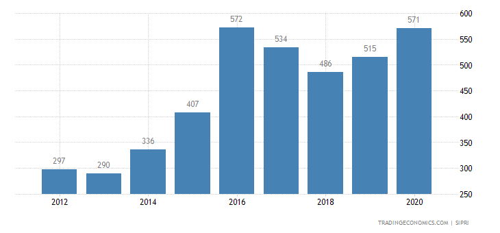 Botswana Military Expenditure