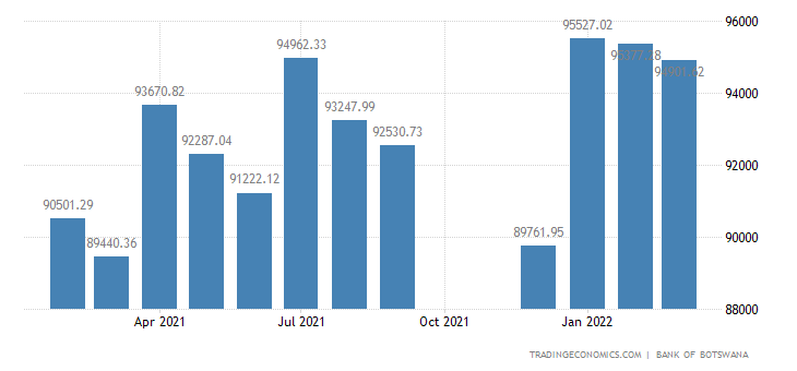 Botswana Money Supply M2
