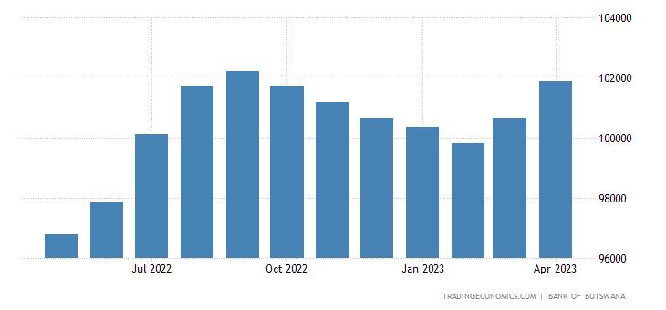Botswana Money Supply M3