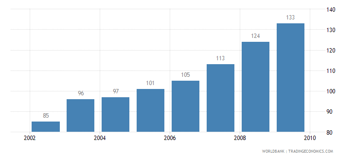 botswana motor vehicles per 1 000 people wb data