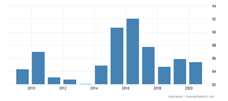 botswana net barter terms of trade index 2000  100 wb data
