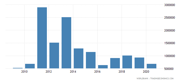 botswana net bilateral aid flows from dac donors australia us dollar wb data