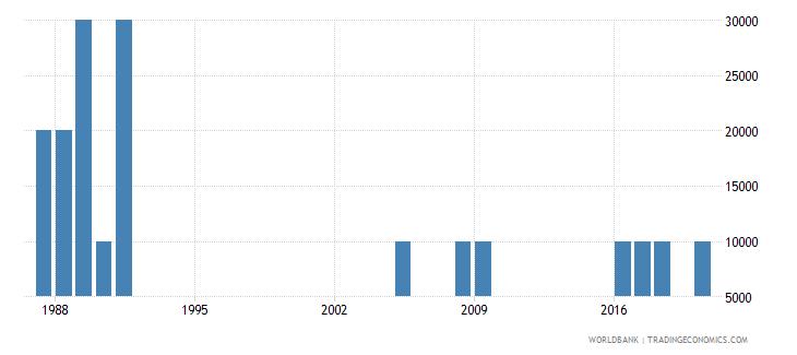 botswana net bilateral aid flows from dac donors austria us dollar wb data