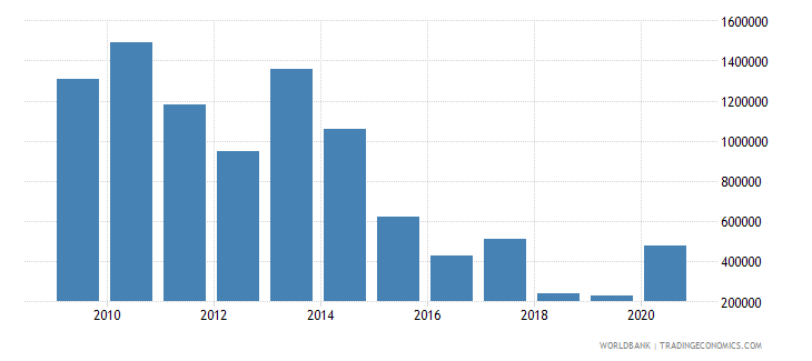 botswana net bilateral aid flows from dac donors canada us dollar wb data