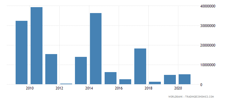 botswana net bilateral aid flows from dac donors european commission us dollar wb data