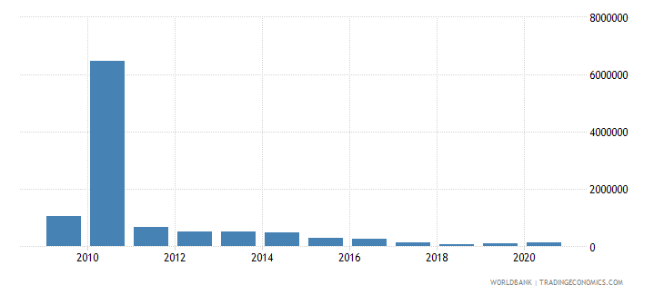 botswana net bilateral aid flows from dac donors france us dollar wb data