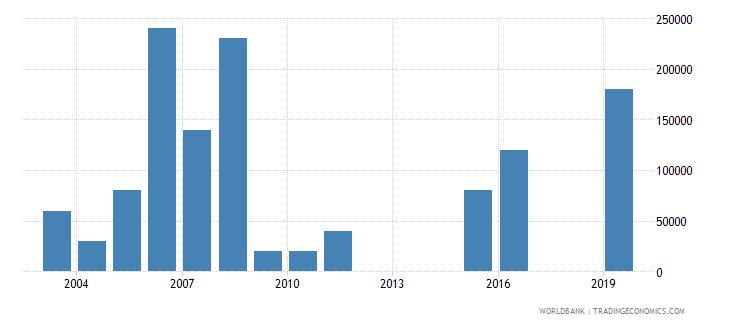 botswana net bilateral aid flows from dac donors ireland us dollar wb data
