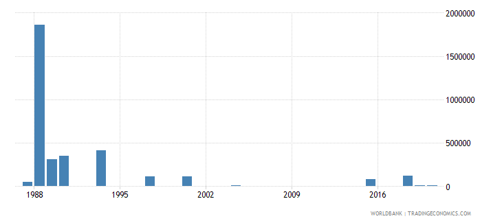 botswana net bilateral aid flows from dac donors italy us dollar wb data