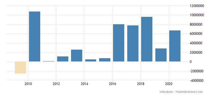 botswana net bilateral aid flows from dac donors japan us dollar wb data