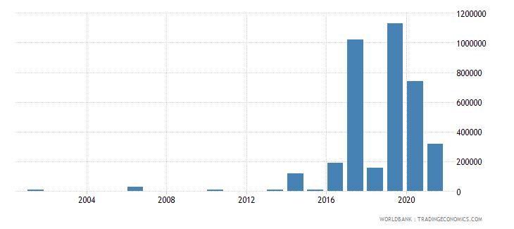 botswana net bilateral aid flows from dac donors korea rep us dollar wb data