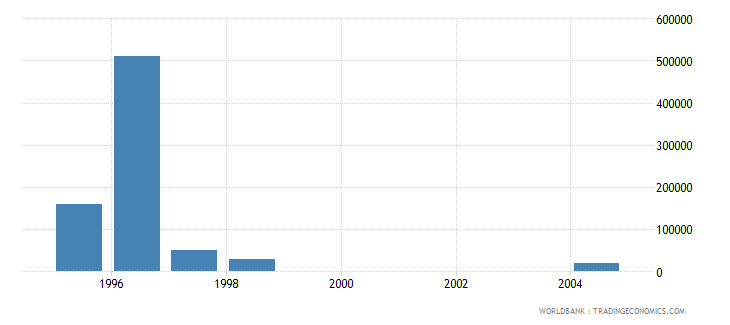 botswana net bilateral aid flows from dac donors luxembourg us dollar wb data