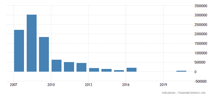 botswana net bilateral aid flows from dac donors norway us dollar wb data