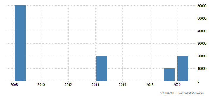 botswana net bilateral aid flows from dac donors poland current us$ wb data