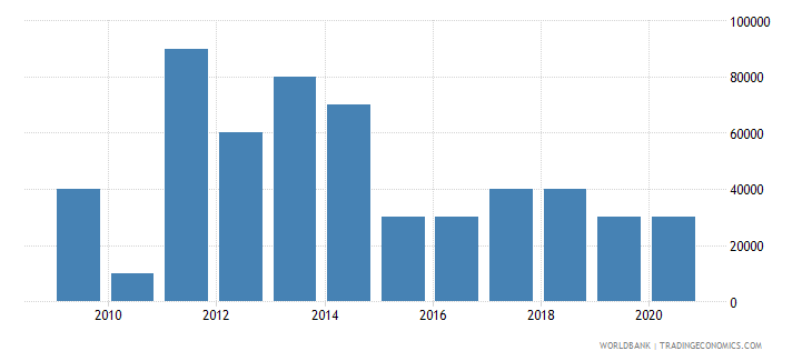 botswana net bilateral aid flows from dac donors portugal us dollar wb data