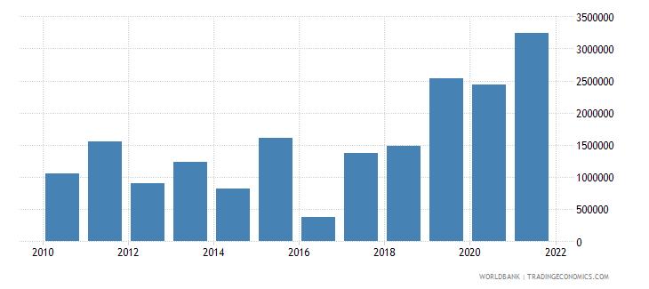 botswana net bilateral aid flows from dac donors united kingdom us dollar wb data