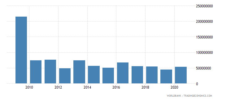 botswana net bilateral aid flows from dac donors united states us dollar wb data