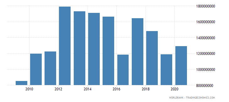 botswana net current transfers from abroad us dollar wb data