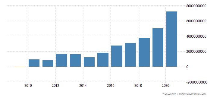 botswana net domestic credit current lcu wb data