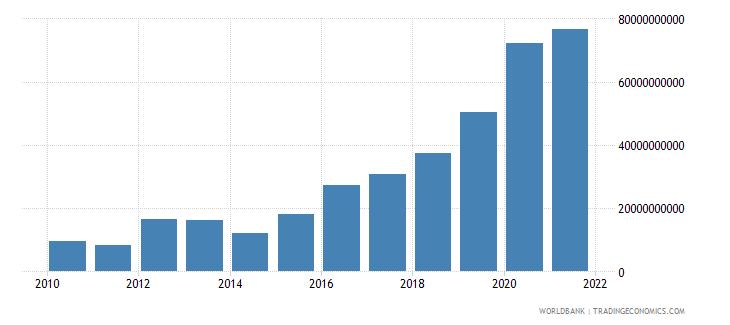 botswana net domestic credit current lcu wb data