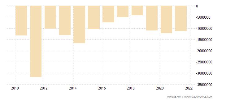 botswana net financial flows bilateral nfl us dollar wb data